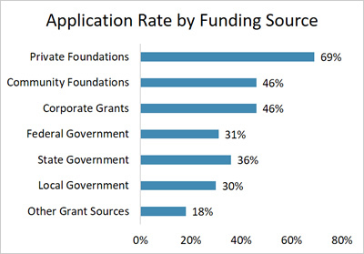 Application Rate By Funding Source