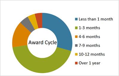 Award Cycle