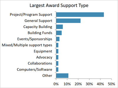 Largest Award Support Type