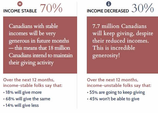 canadians income stable giving