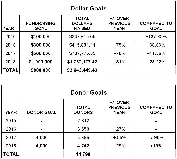 june 2018 dollar donor goals